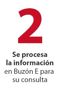 2  Procesa tu información fiscal