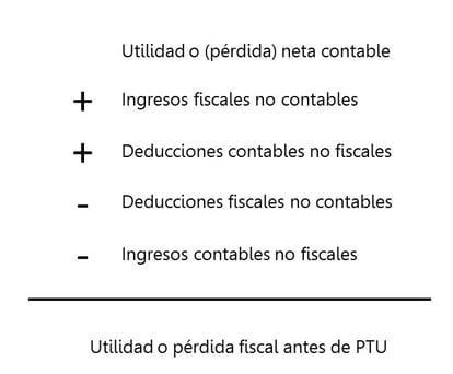 Fórmula para utilidad o pérdida antes de PTU