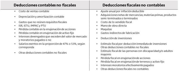 Deducciones contables fiscales y no fiscales