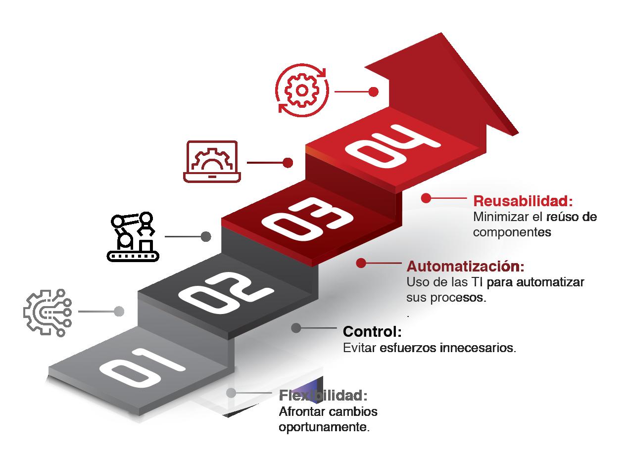 ¿Cómo automatizar procesos de negocio?